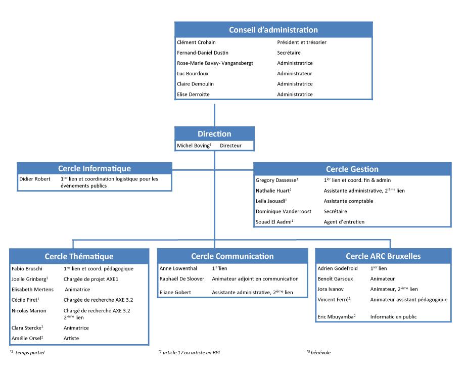 Action et Recherche Culturelles - Organisation